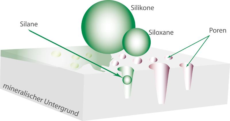 Silane_Silikone_Siloxane_Poren_Bautenschutz_Chemie_Baunox