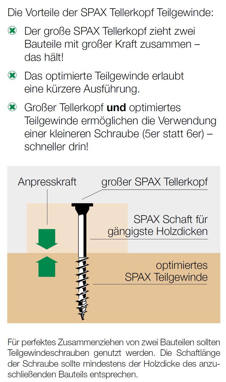 SPAX_Tellerkopfschrauben_Holzbauschrauben_flach_Teilgewinde_Onlineshop_kaufen_Konstruktionsschrauben_Baunox