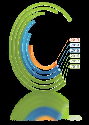 Statistik_Umsatz_Gewinn_Zielgruppen_Kundengruppe_Kundenkarte